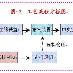 广州卷烟厂除臭液