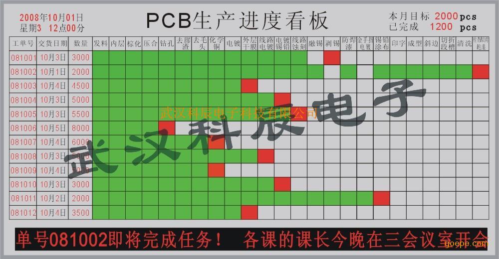 pcb生产进度看板图片