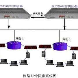 NTP网络同步时钟 北斗授时器