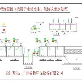 含氰废水处理一体化设备ETFS-CN