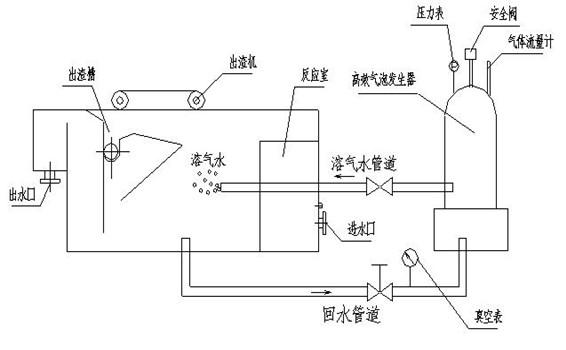 潍坊鑫源环保设备有限公司是一家生产消毒设备,污水处理设备为主的环保企业。。我公司生产的溶气气浮设备质量可靠,价格实惠,材质厚,发货快。保质期时间长。 溶气气浮机是引进国外先进的技术并结合我国国情和行业特点开发成功的新型气浮设备,XYQ气浮设备主要是用于以下方面: 1、 各种重金属离子的去除(电镀混合污水处理) 2、 炼油及各类含油废水的油水分离 3、 制革废水的油脂及色度去除 4、 各类污水生物处理后生物膜的分离 5、 泥污浓缩(处理能力为设备污水处理能力的20-30%) 6、 印染污水的去色处理及杂质分