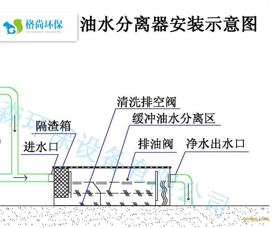 成都油水分离器的原理 成都油水分离器采用一种将重力法、化生法和机械缝隙过滤相结合,将含油污水中的渣、油自动分离。本产品采用科学的处理流程和独特的结构设计,根据水与油的比重差,使油粒子在经过一定时间的缓流和斜板碰撞再经过多层波纹板的分流分离吸附,特殊的液位自动控制技术,就能自动地将含油废水中的混合油脂分离出去并集中到油槽排放出去。可将粒径60um以上的可浮油去除90%以上,外排污水动植物油的含量低于《污水综合排放标准》(GB8978-1996)中的三级标准(100mg/L),甚至可达到二级标准(15mg/
