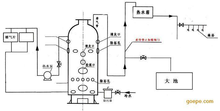 采暖专用锅炉  燃煤蒸汽锅炉的特点