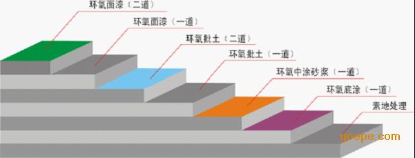 无锡环氧自流平地坪施工方案】施工工艺剖面图如下