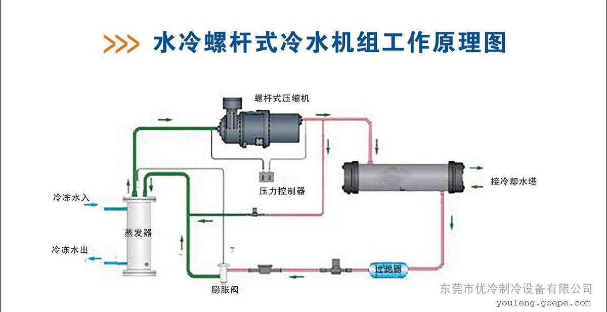 大型螺杆式冷水机的半封闭压缩机