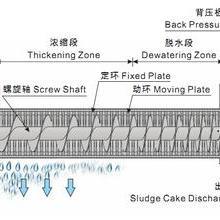 洗煤污水叠螺式污泥浓缩机系统
