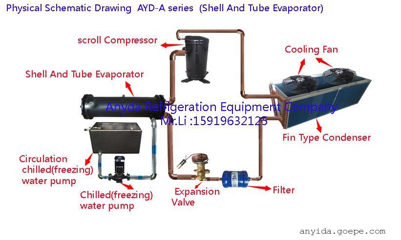 果汁低温降温冷水机饮料加工必备制冷机厂家图片