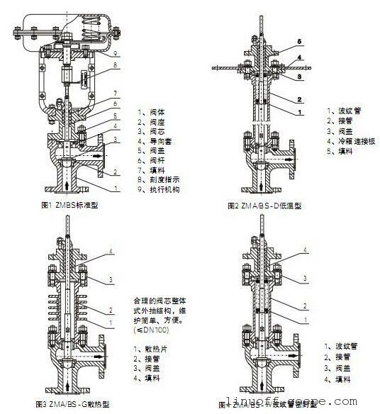 谷瀑环保设备网 阀 调节阀图片