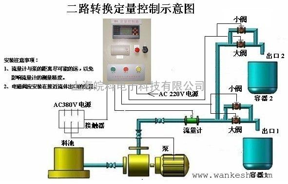 液体定量罐装装置