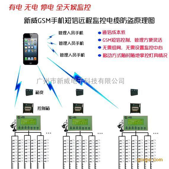 gsm手机短信控制 远程监控系统-路灯远程控制