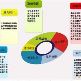 苏州条码工序追溯系统管理软件