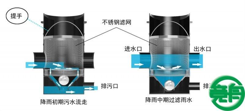 JZQL-400雨水弃流过滤装置