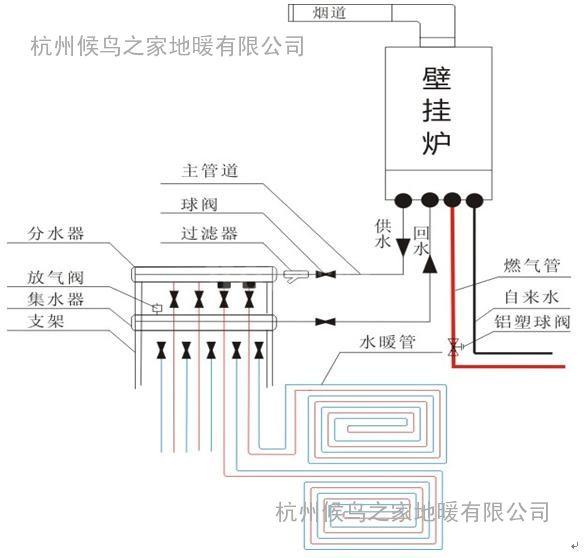 杭州水地暖公司     博世锅炉+20乔治水管是家庭安装水地暖的理想只选