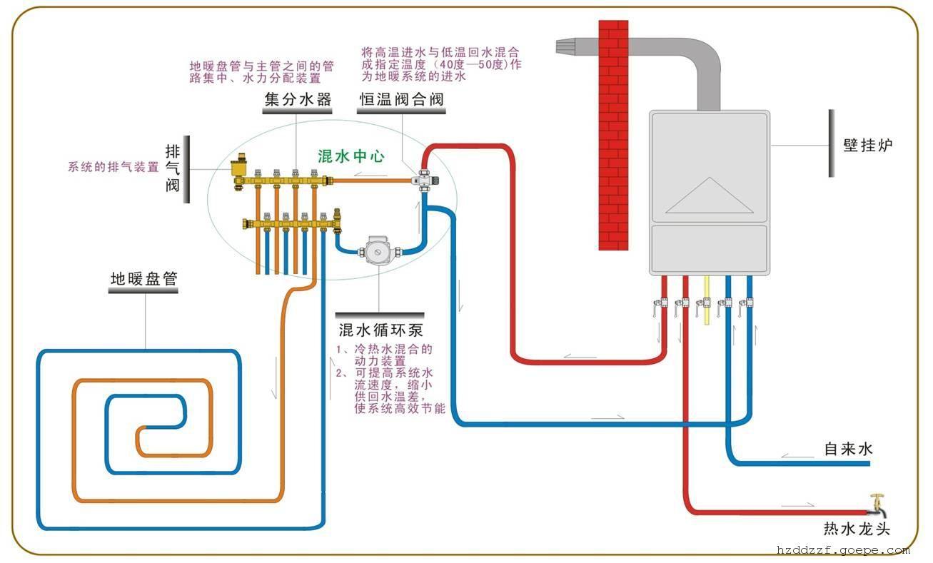 临平地暖销售公司-临平地暖价格★临平地热安装%设计施工