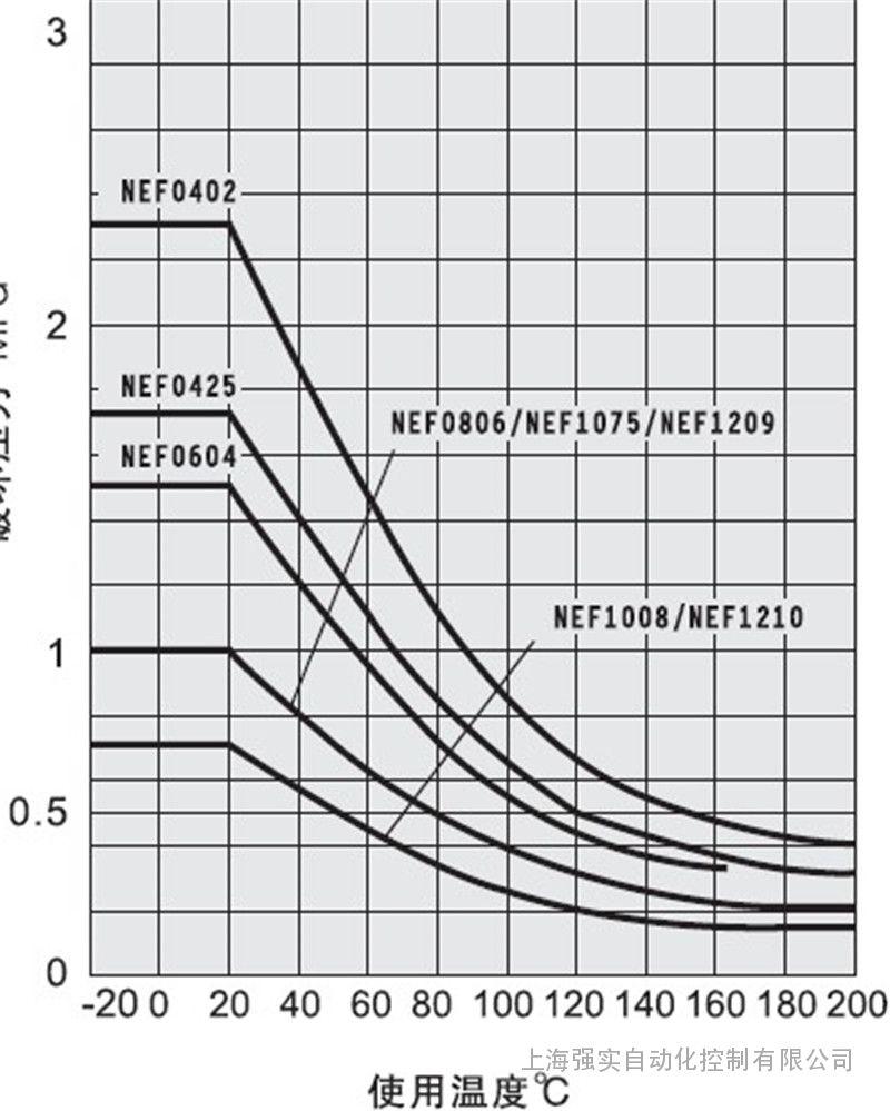 进口特氟龙气管直径12mm 日本NUMAX耐温气管
