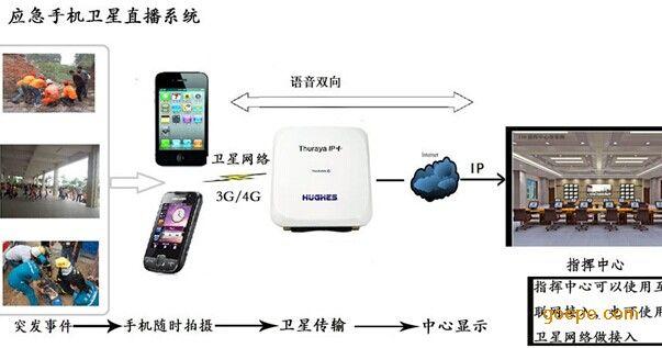 传输设备/传输系统 北京中业宇通科技有限公司  产品展示 卫星通讯 >