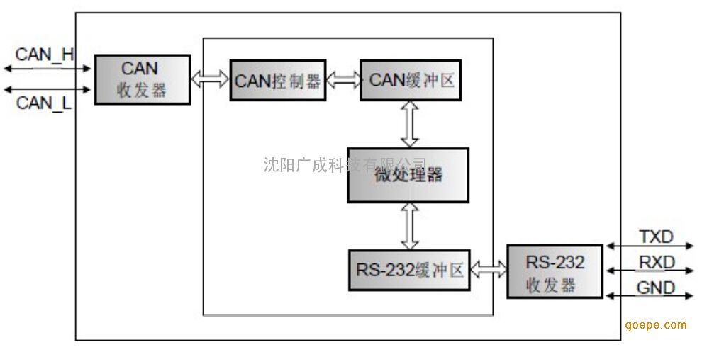 pca82c251来实现can通讯接口功能