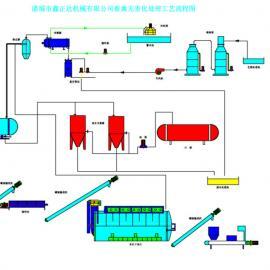 湿化机,无害化处理机,泥膏型资本设备,环保设备