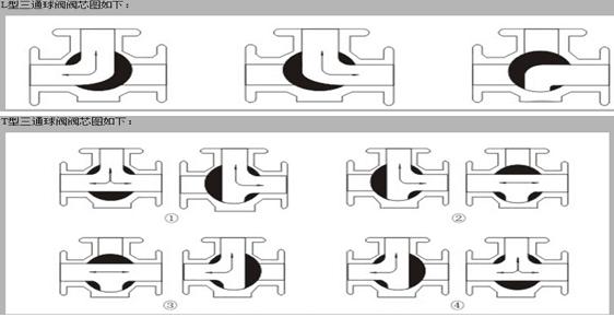 主要由精铸造的球阀毛坯,通过数控机床车螺纹,而形成的球阀, 内螺纹图片