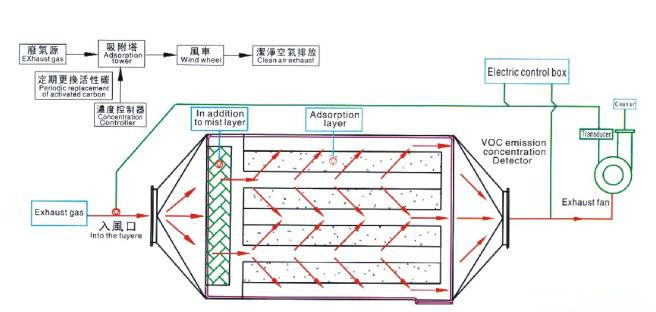 深圳供应空气净化设备 污水厂废气处理设备 活性炭废气吸附塔