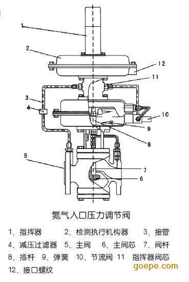 供氮阀-氮封阀-反应釜氮封阀图片
