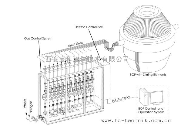 转炉底吹气体控制系统