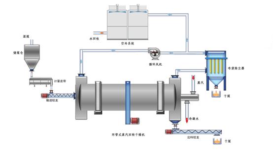 低阶煤过热蒸汽环管式回转干燥系统