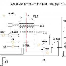 锅炉脱硫除尘-脱硫脱硝原理