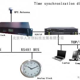 电子*.*/*-GPS时钟设备,GPS校时产品