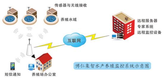 智能水产养殖物联系统