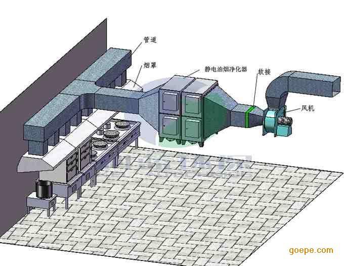 厨房排烟系统工程与通风系统工程抽排风系统工程设计