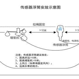 水产养殖自动投饲物联网监控系统