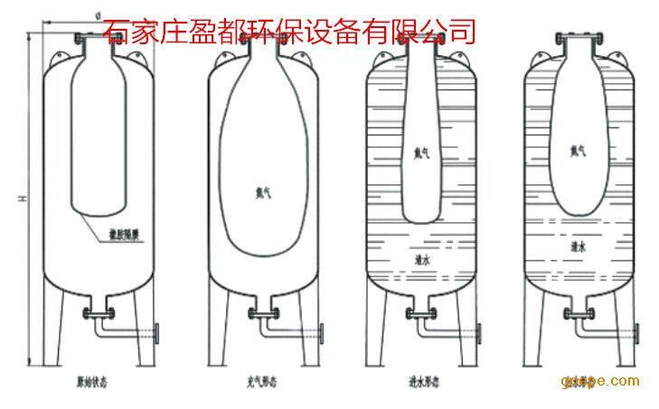 首页 供应产品 原水处理设备 供水设备 气压供水设备 >> 英山自动给水