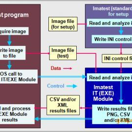 图像处理软件 imatest Master