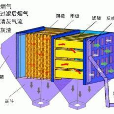 实惠的【有机废气VOCs净化系统】蓝宇净化供应