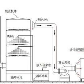 蓝宇提供【工业VOC气体处理设备】废气处理设备价格