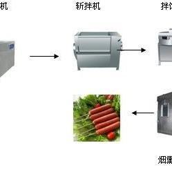 河南方圆肉制品生产线,火腿流水线北京赛车