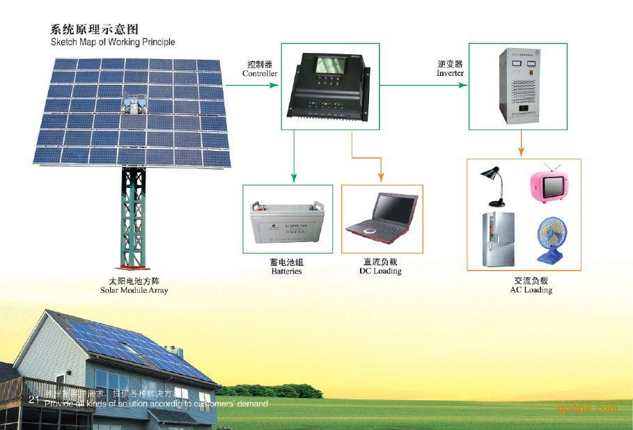 太阳能光热发电系统,太阳能风力发电系统