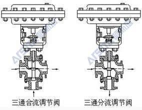 气动薄膜三通调节阀 气动三通调节阀型号图片