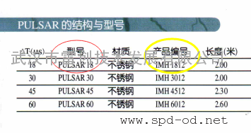 Pulsar-18/IMH-1812/IMH-6012经销