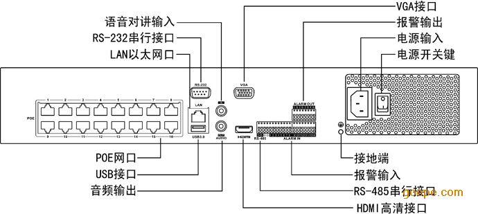 ds-7732n-k4/16p海康32路poe供电录像机