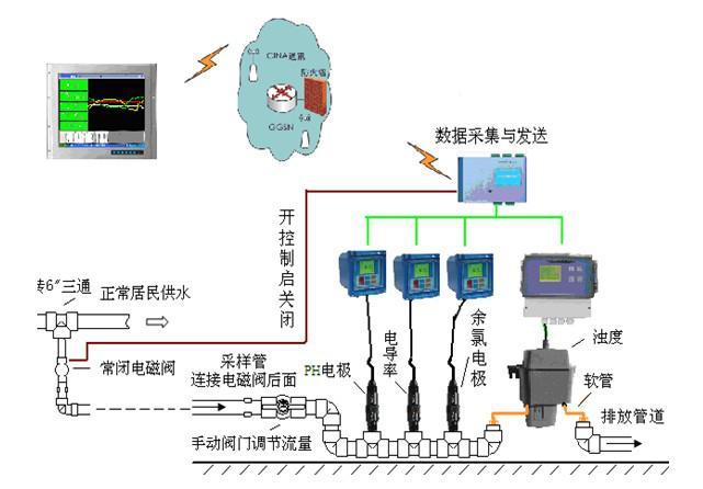 根据中国环境监测总站编制的《地表水质量自动监测技术规范》试行本的规定,典型的水质自动监测系统监测项目选择的原则如下。 (1)依据不同流域和断面上设置水质自动监测站的目的,选择监测项目。 (2)根据水质特点和监测断面类型确定需要监测的项目。需要实时监视的主要污染物为重点监测项目; (3)根据仪器的适用性、成熟性和建设投资选定。水质自动监测仪器仍在发展之中,欧、美、日本、澳大利亚等国均有一些专业厂商生产。目前能够通过自动在线检测且技术比较成熟的常规参数有:水温、PH、溶解氧(DO)、电导率、浊度、氧化还原电位