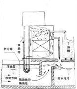 各种撇油机及撇油带