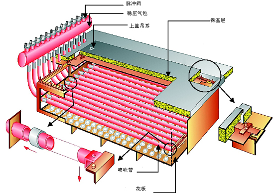 锅炉布袋除尘器——产品简介 GMC型脉冲袋式除尘器是我厂引进、消化、吸收德国具有上世纪九十年代先进技术,并结合中国特点,自行研制出来的一种新型收尘器。该类型收尘器是采用高压(0.5~0.4MPa)大流量脉冲阀逐条滤袋喷吹清灰的技术。能够从大量超细粉尘(颗粒£5μm,含量³70%以上)的气体中,把99.