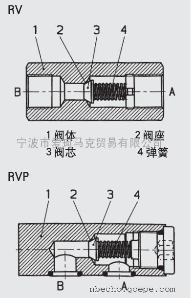 hydac贺德克液控单向阀erve-r1 1/2-10x阀体和阀芯均为钢制,***高压力图片