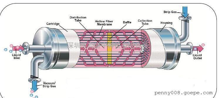 美国Liqui-cel脱气膜2.5X8 100%原装进口中国区代理