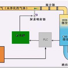 超值的【天然气分布式能源站烟气处理系统】供应信息