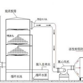 推荐石家庄好的工业【有机废气VOCs净化系统】
