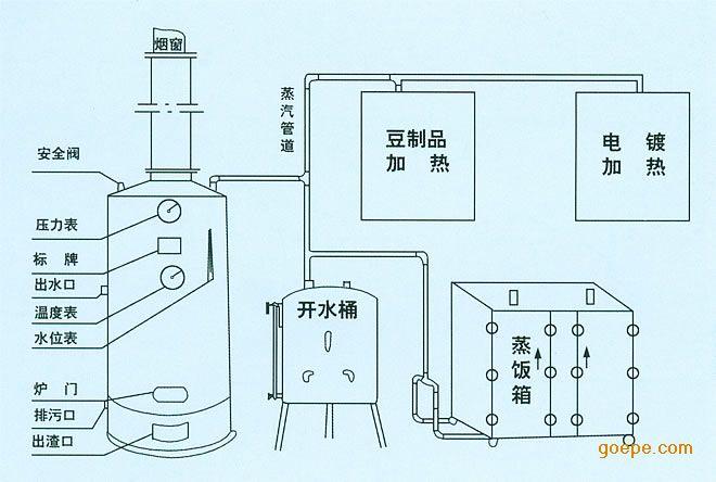 5,用蒸汽加热浴池,食品,取暖,蒸饭等,压力表刻度严格控制在设计