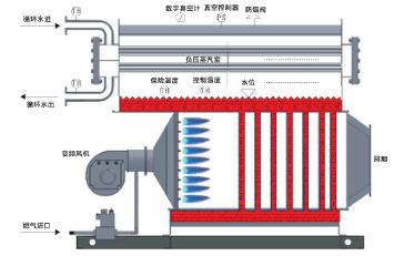 超低氮冷凝燃气真空锅炉